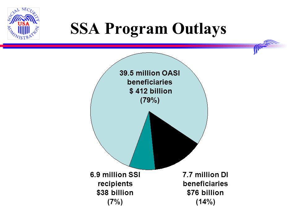 SSA Program Outlays 39.5 million OASI beneficiaries $ 412 billion (79%) 7.7 million DI beneficiaries $76 billion (14%) 6.9 million SSI recipients $38 billion (7%)