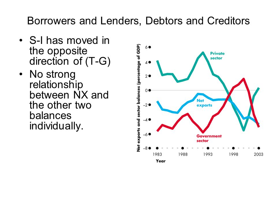 Borrowers and Lenders, Debtors and Creditors S-I has moved in the opposite direction of (T-G) No strong relationship between NX and the other two bala