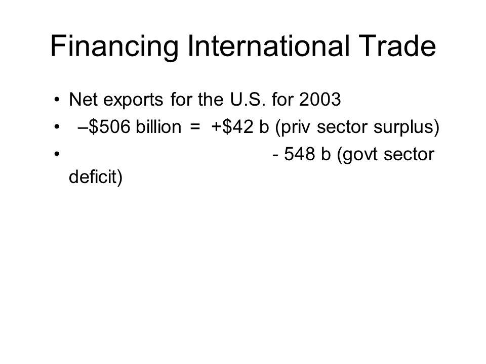 Financing International Trade Net exports for the U.S. for 2003 –$506 billion = +$42 b (priv sector surplus) - 548 b (govt sector deficit)