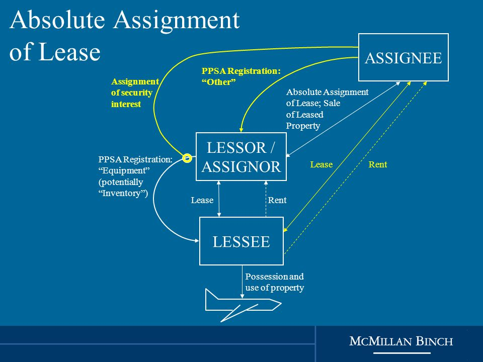Absolute Assignment of Lease LESSOR / ASSIGNOR LESSEE RentLease Possession and use of property PPSA Registration: Equipment (potentially Inventory ) ASSIGNEE PPSA Registration: Other Absolute Assignment of Lease; Sale of Leased Property LeaseRent Assignment of security interest