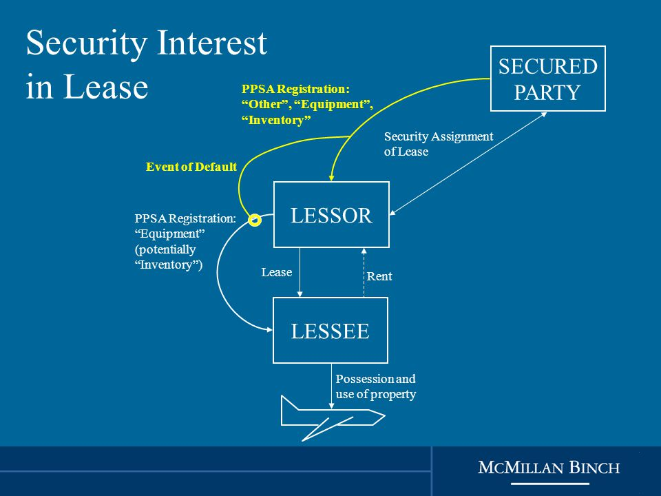 Security Interest in Lease LESSOR LESSEE Rent Lease Possession and use of property PPSA Registration: Equipment (potentially Inventory ) SECURED PARTY PPSA Registration: Other , Equipment , Inventory Security Assignment of Lease Event of Default