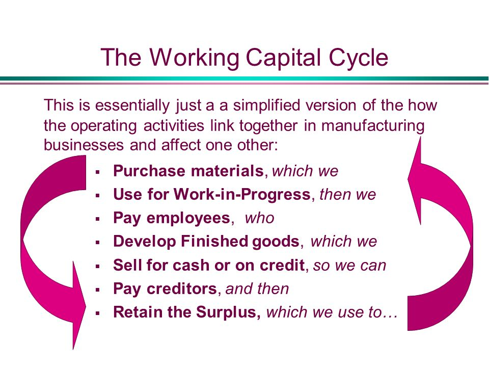 The Working Capital Cycle  Purchase materials, which we  Use for Work-in-Progress, then we  Pay employees, who  Develop Finished goods, which we  Sell for cash or on credit, so we can  Pay creditors, and then  Retain the Surplus, which we use to… This is essentially just a a simplified version of the how the operating activities link together in manufacturing businesses and affect one other: