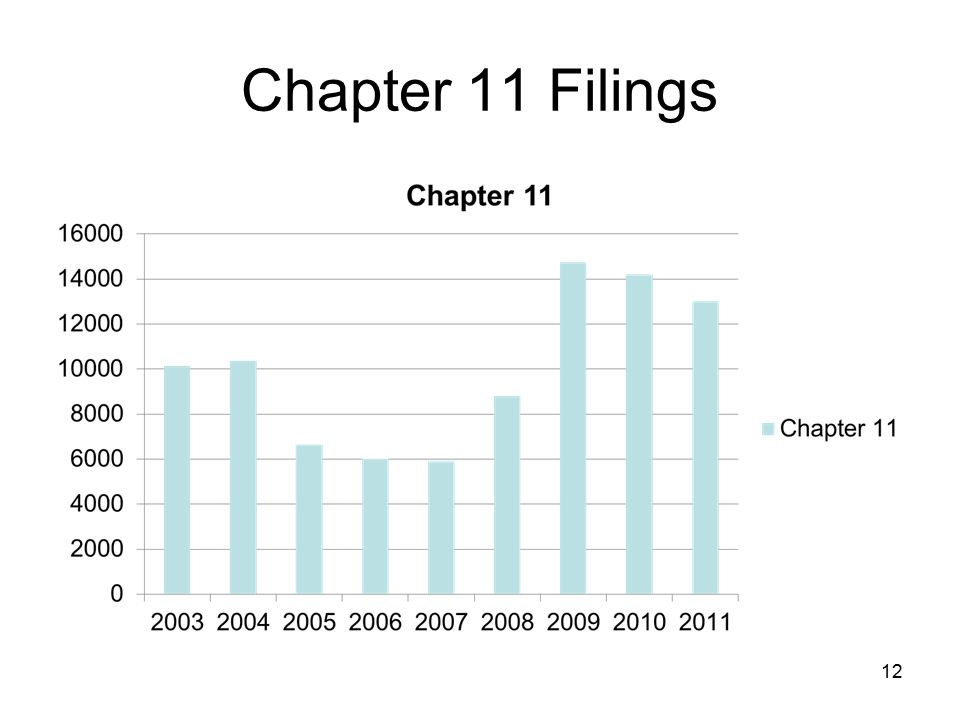 Chapter 11 Filings 12