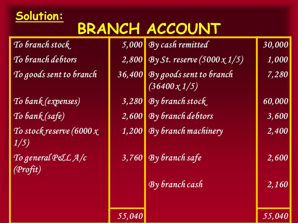 BRANCH ACCOUNT Solution: To branch stock5,000By cash remitted30,000 To branch debtors2,800By St.