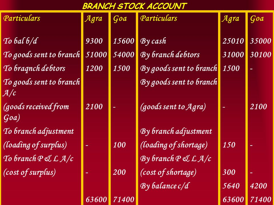 BRANCH STOCK ACCOUNT ParticularsAgraGoaParticularsAgraGoa To bal b/d930015600By cash2501035000 To goods sent to branch5100054000By branch debtors3100030100 To braqnch debtors12001500By goods sent to branch1500- To goods sent to branch A/c By goods sent to branch (goods received from Goa) 2100-(goods sent to Agra)-2100 To branch adjustmentBy branch adjustment (loading of surplus)-100(loading of shortage)150- To branch P & L A/cBy branch P & L A/c (cost of surplus)-200(cost of shortage)300- By balance c/d56404200 63600714006360071400