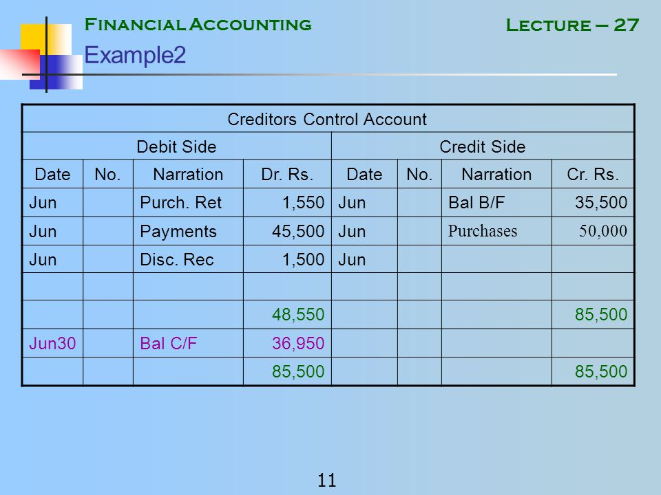 Financial Accounting 10 Lecture – 27 Example 2 Prepare the Creditors Control account for the month of June and calculate the closing balance from the following data.