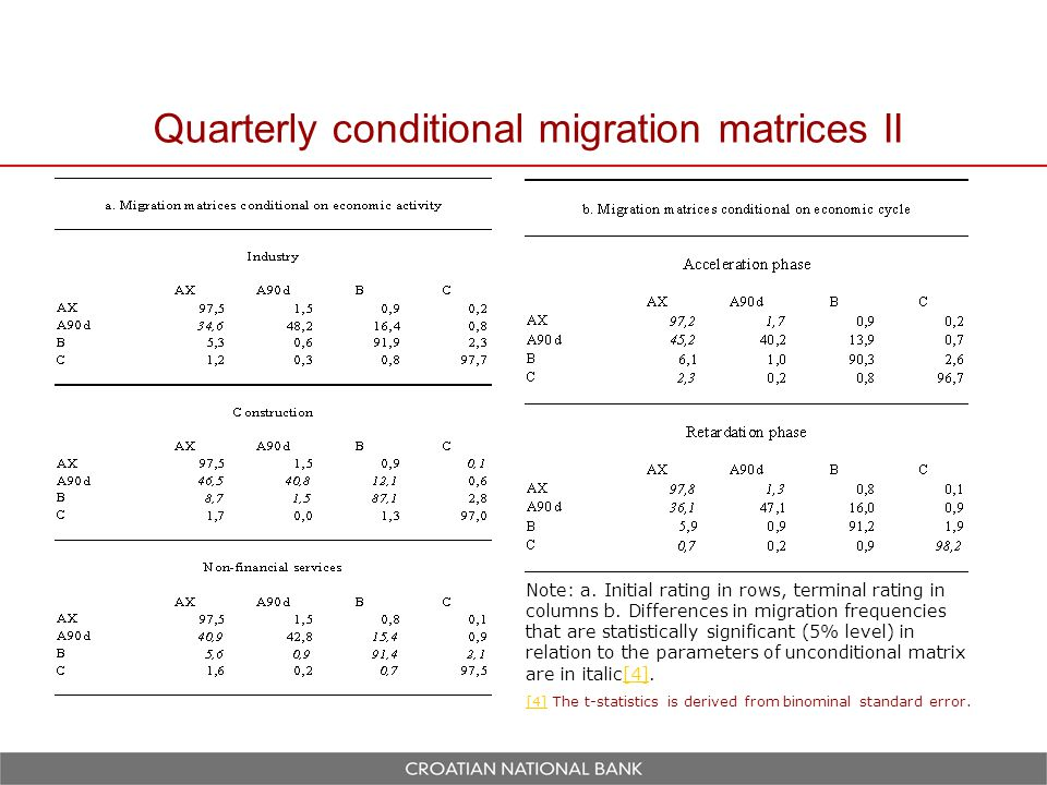 Quarterly conditional migration matrices II Note: a.
