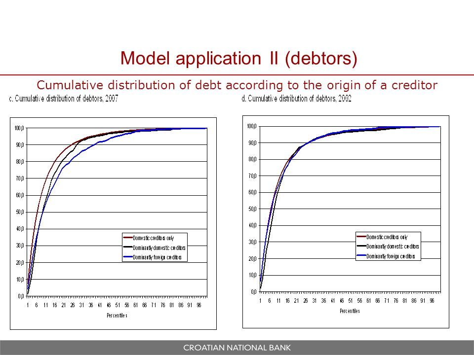 Model application II (debtors) Cumulative distribution of debt according to the origin of a creditor