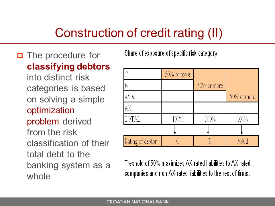 Construction of credit rating (II)  The procedure for classifying debtors into distinct risk categories is based on solving a simple optimization problem derived from the risk classification of their total debt to the banking system as a whole