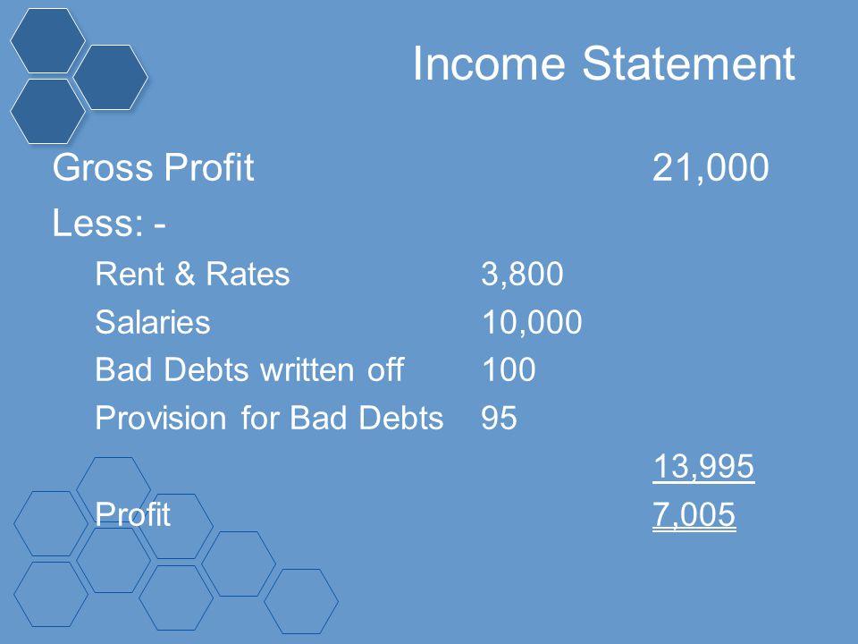 Income Statement Gross Profit21,000 Less: - Rent & Rates3,800 Salaries10,000 Bad Debts written off100 Provision for Bad Debts95 13,995 Profit7,005
