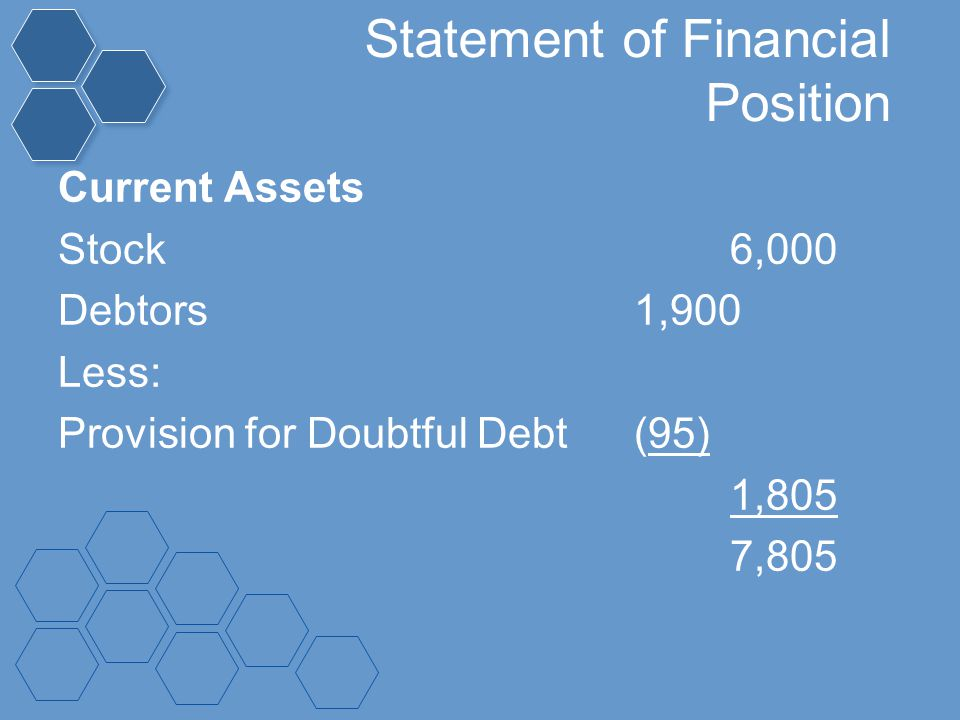 Statement of Financial Position Current Assets Stock6,000 Debtors1,900 Less: Provision for Doubtful Debt(95) 1,805 7,805