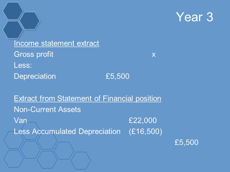 Year 3 Income statement extract Gross profitx Less: Depreciation£5,500 Extract from Statement of Financial position Non-Current Assets Van£22,000 Less