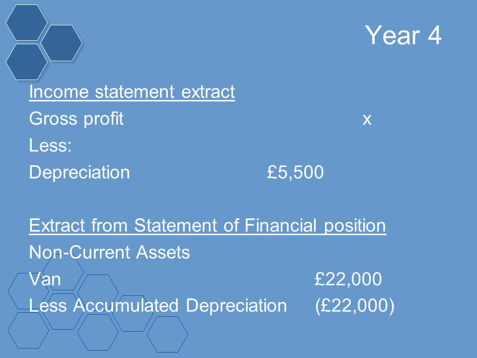 Year 4 Income statement extract Gross profitx Less: Depreciation£5,500 Extract from Statement of Financial position Non-Current Assets Van£22,000 Less