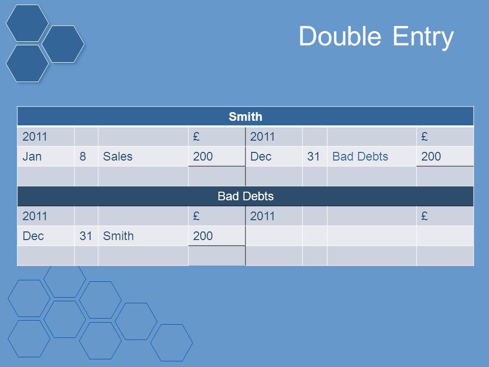 Double Entry Smith 2011£ £ Jan8Sales200Dec31Bad Debts200 Bad Debts 2011£ £ Dec31Smith200