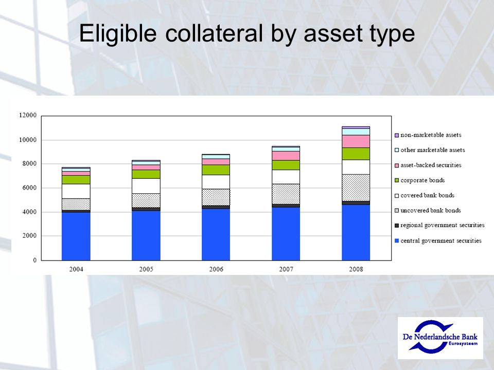 Eligible collateral by asset type