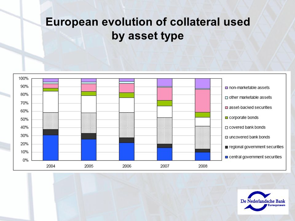 European evolution of collateral used by asset type