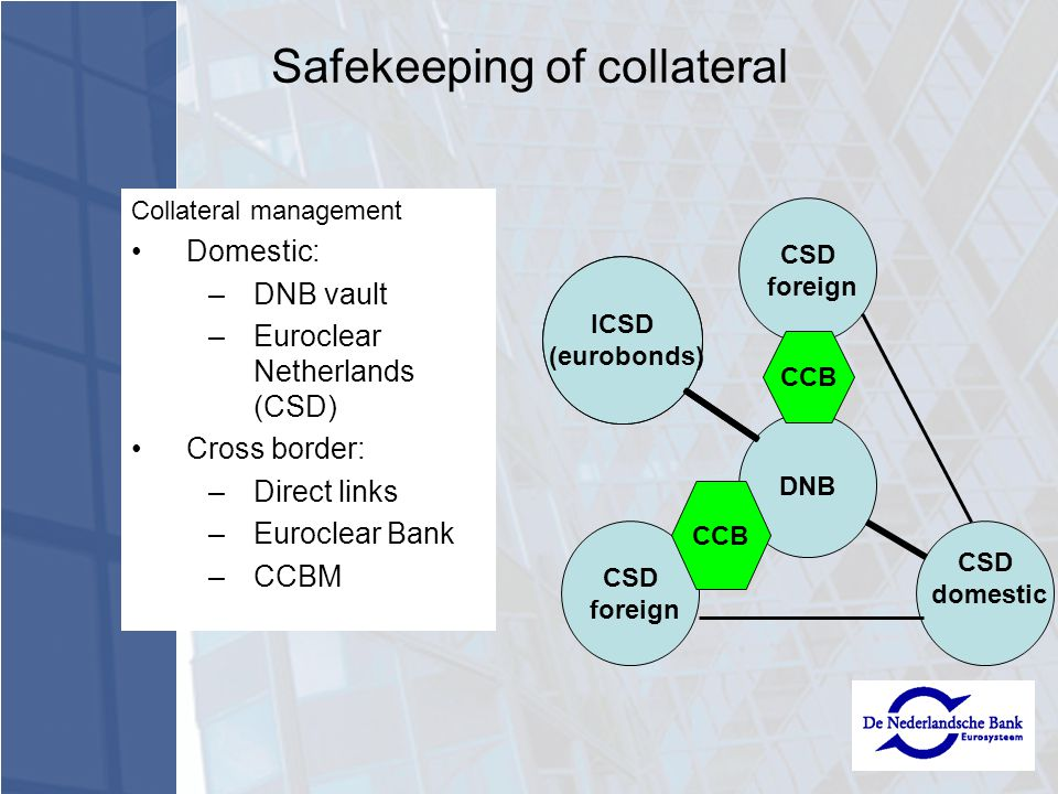 Collateral management Domestic: –DNB vault –Euroclear Netherlands (CSD) Cross border: –Direct links –Euroclear Bank –CCBM ICSD (eurobonds) CCB Safekeeping of collateral