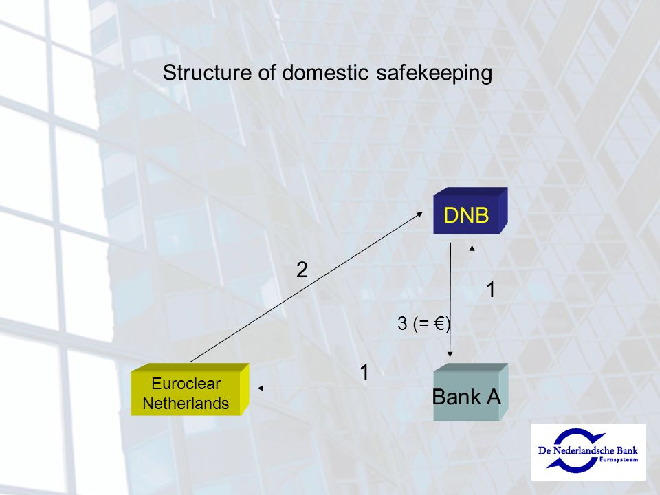 Euroclear Netherlands Bank A DNB 1 2 1 Structure of domestic safekeeping 3 (= €)