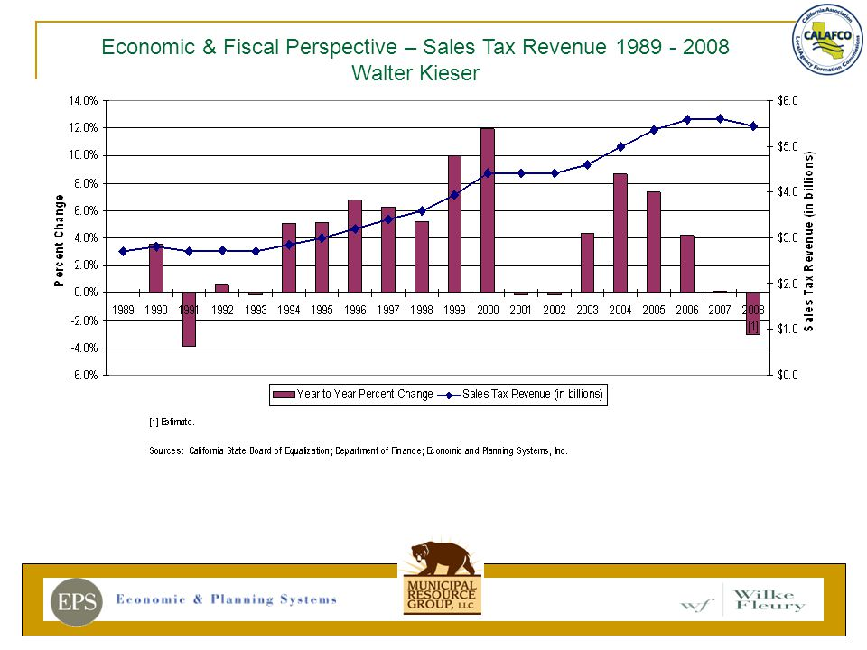 Economic & Fiscal Perspective – Sales Tax Revenue 1989 - 2008 Walter Kieser
