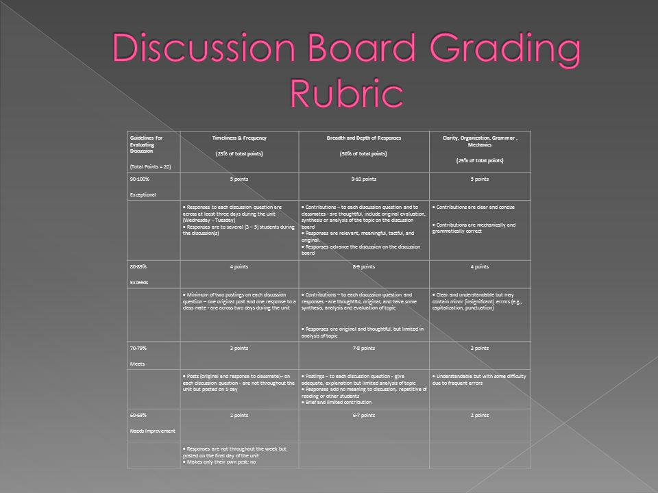 Guidelines for Evaluating Discussion (Total Points = 20) Timeliness & Frequency (25% of total points) Breadth and Depth of Responses (50% of total poi