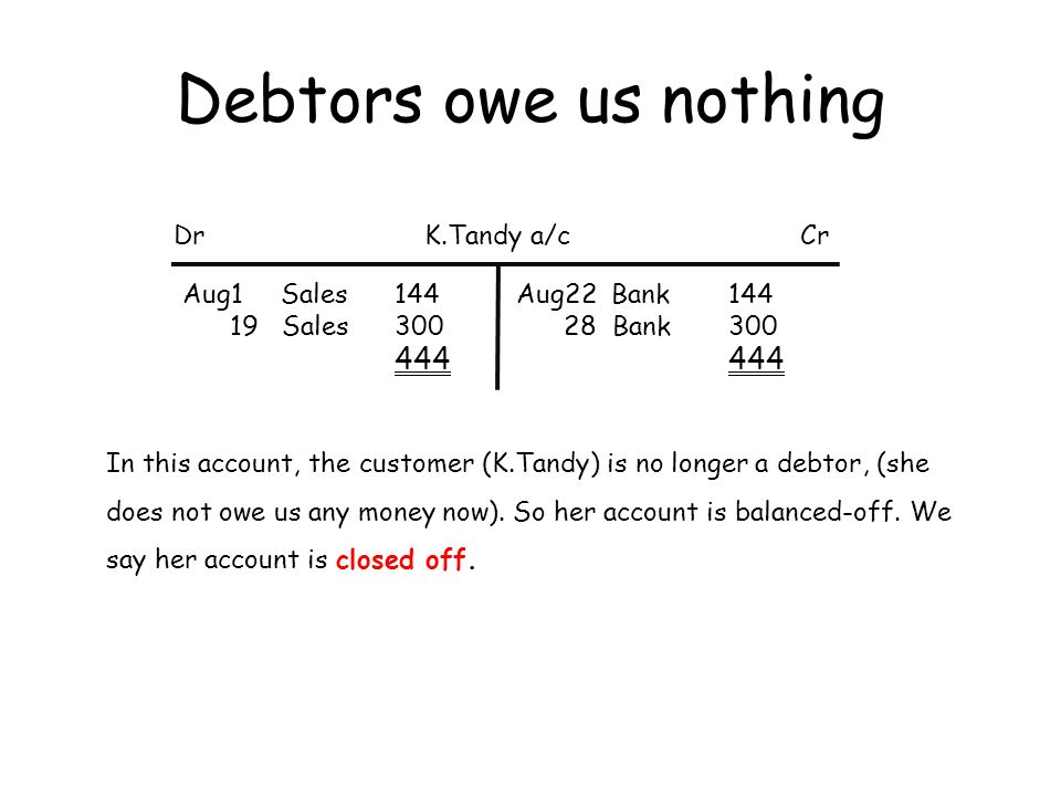 Debtor still owes us DrCrK.Wood a/c Aug1 Sales158 15 Sales206 30 Sales118 482 Aug22 Bank158 158 This account does NOT balance.