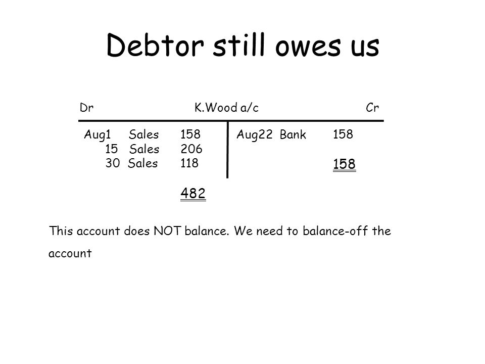 Debtor still owes us DrCrK.Wood a/c Aug1 Sales158 15 Sales206 30 Sales118 482 Aug22 Bank158 158 This account does NOT balance. We need to balance-off