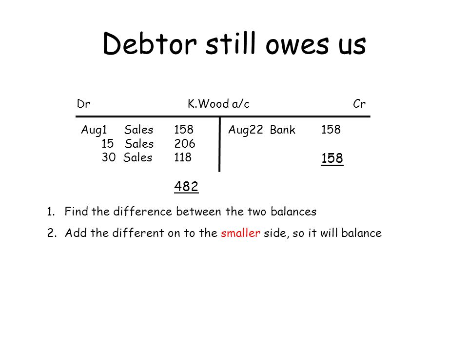 Debtor still owes us DrCrK.Wood a/c Aug1 Sales 158 15 Sales 206 30 Sales 118 482 Sep1 Balance b/d 324 Aug22 Bank 158 Aug31 Balance c/d 324 482 Balance carried down Enter the balance here so the two sides equal Now the two sides equal Enter the balance here to start the next month