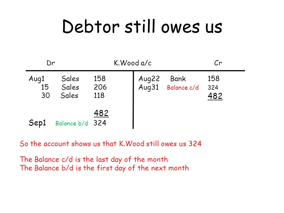 Debtor still owes us DrCrK.Wood a/c Aug1 Sales 158 15 Sales 206 30 Sales 118 482 Sep1 Balance b/d 324 Aug22 Bank 158 Aug31 Balance c/d 324 482 So the
