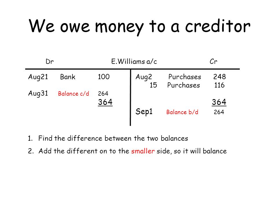 We owe money to a creditor DrCrE.Williams a/c Aug21 Bank 100 Aug31 Balance c/d 264 364 Aug2 Purchases 248 15 Purchases 116 364 Sep1 Balance b/d 264 1.