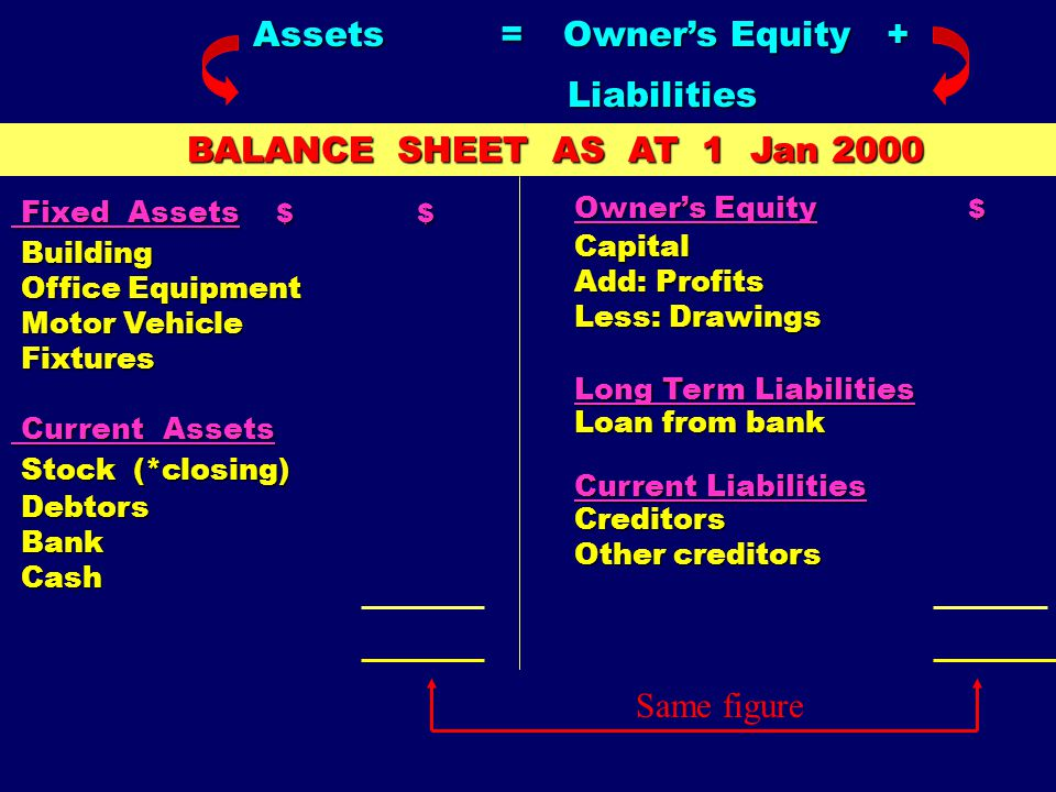 What is a Balance Sheet? It is a report that is used to present the Accounting Equation that involves a firm's total assets, total owner's equity and