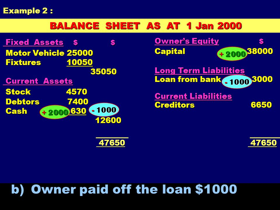 a) Owner brought in cash $2000 as additional capital + 2000 A = OE + L BALANCE SHEET AS AT 1 Jan 2000 BALANCE SHEET AS AT 1 Jan 2000 Owner's Equity $