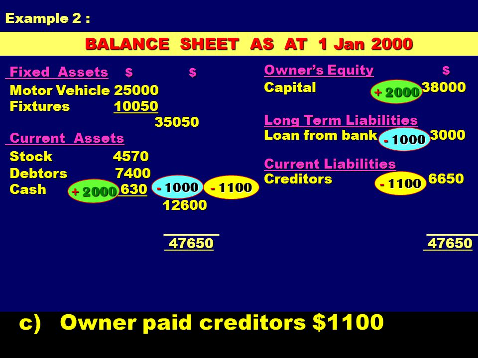 BALANCE SHEET AS AT 1 Jan 2000 BALANCE SHEET AS AT 1 Jan 2000 Owner's Equity $ Capital 38000 Long Term Liabilities Loan from bank 3000 Current Liabili