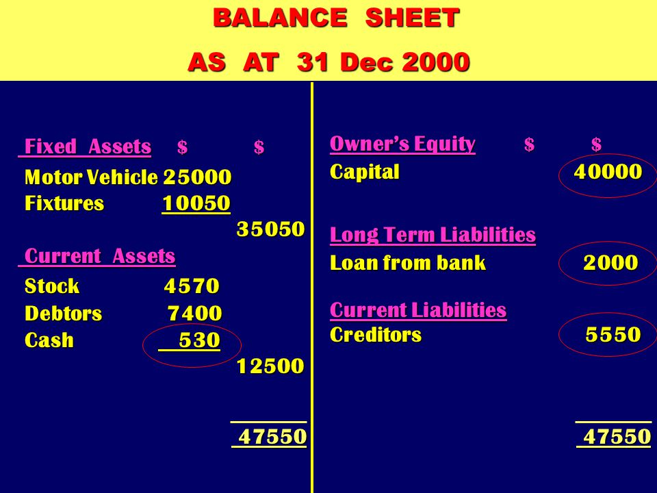 c) Owner paid creditors $1100 - 1100 BALANCE SHEET AS AT 1 Jan 2000 BALANCE SHEET AS AT 1 Jan 2000 Owner's Equity $ Capital 38000 Long Term Liabilitie