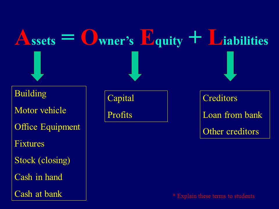 A ssets = O wner's E quity + L iabilities Items of value owned by the business The funds of a business provided by its owners and the profits entitled