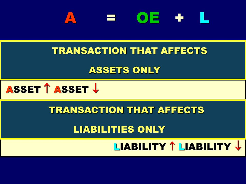 A = OE + L A = OE + L TRANSACTION THAT AFFECTS BOTH ASSET AND LIABILITY TRANSACTION THAT AFFECTS BOTH ASSET AND LIABILITY ASSET  LIABILITY  ASSET 