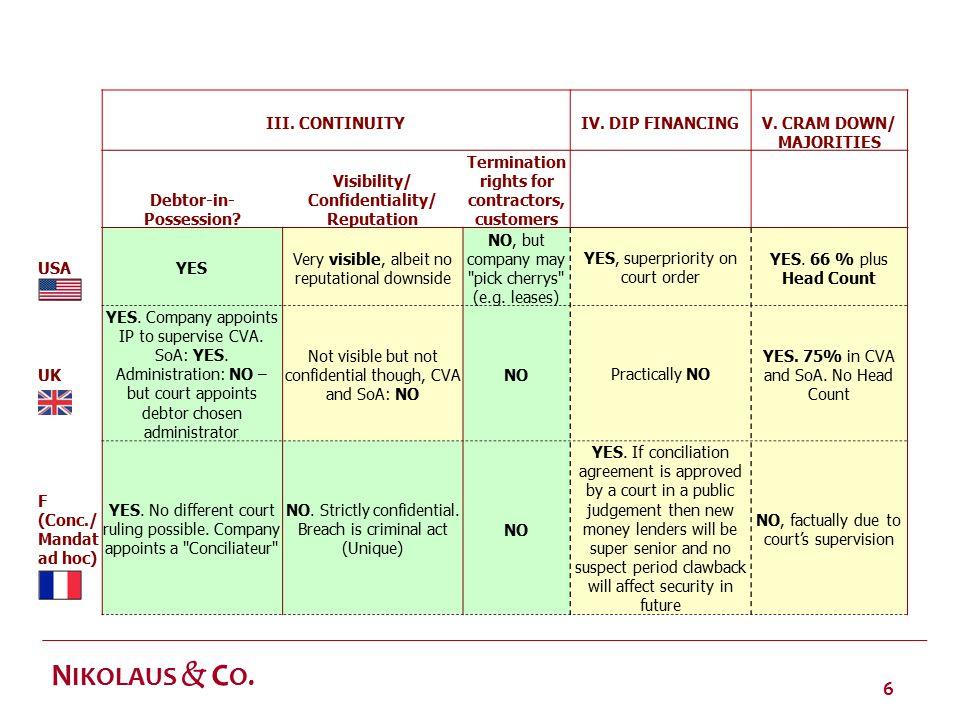 6 N IKOLAUS & C O. III. CONTINUITY IV. DIP FINANCINGV.