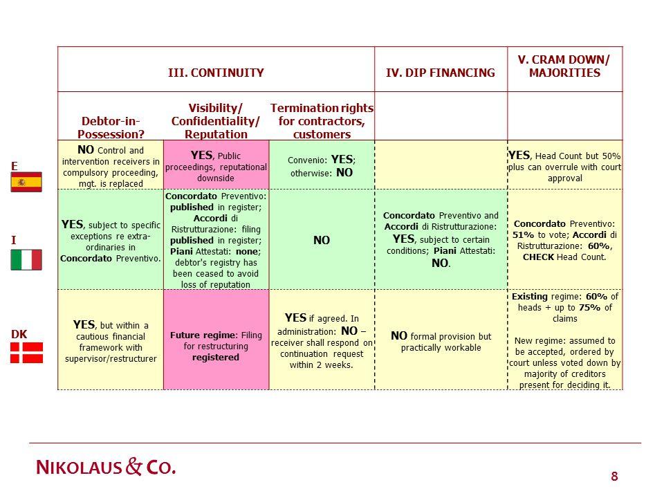 8 N IKOLAUS & C O. III. CONTINUITY IV. DIP FINANCING V.