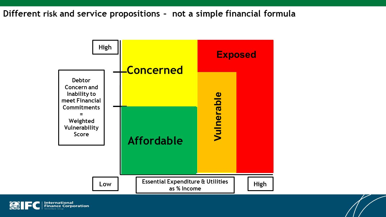 Different risk and service propositions – not a simple financial formula High LowHigh Vulnerable Exposed Debtor Concern and Inability to meet Financial Commitments = Weighted Vulnerability Score Essential Expenditure & Utilities as % Income Affordable Concerned