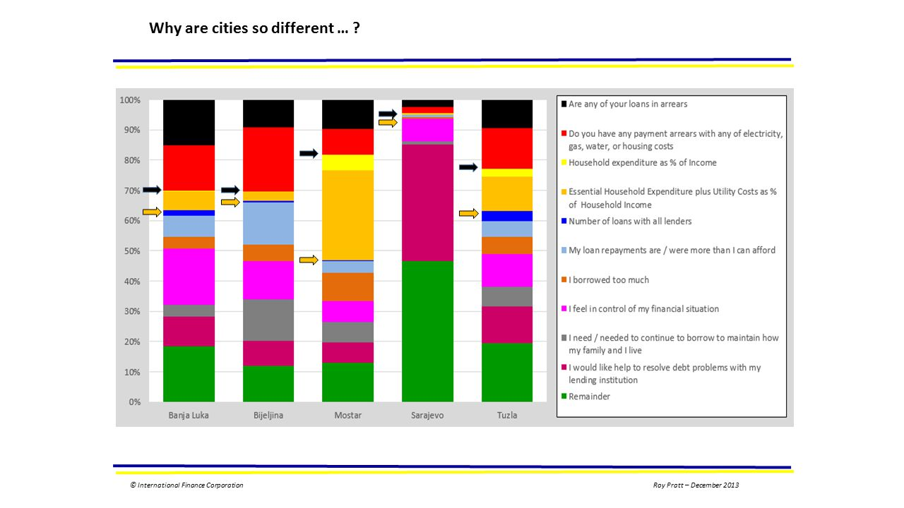 © International Finance CorporationRoy Pratt – December 2013 Why are cities so different …