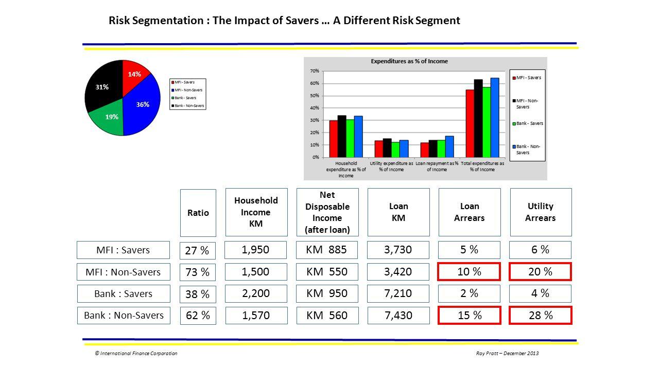 © International Finance CorporationRoy Pratt – December 2013 Risk Segmentation : The Impact of Savers … A Different Risk Segment 14% 36% 19% 31% MFI : Savers 1,950KM 8853,7305 %6 % MFI : Non-Savers 1,500KM 5503,420 10 %20 % Bank : Savers 2,200KM 9507,2102 %4 % Bank : Non-Savers 1,570KM 5607,430 15 %28 % Household Income KM Net Disposable Income (after loan) Loan KM Loan Arrears Utility Arrears 27 % 73 % 38 % 62 % Ratio