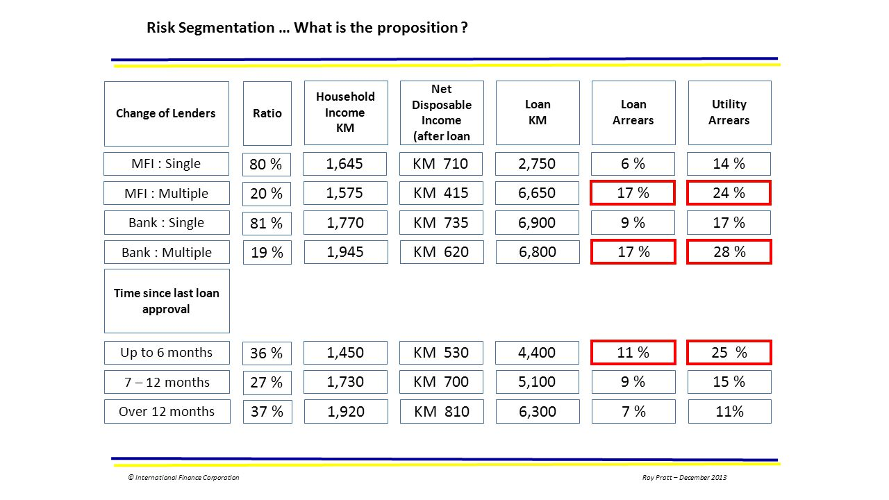 © International Finance CorporationRoy Pratt – December 2013 Risk Segmentation … What is the proposition .