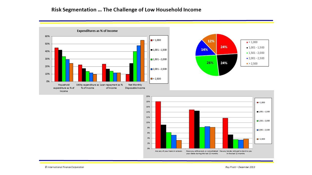 © International Finance CorporationRoy Pratt – December 2013 Risk Segmentation … The Challenge of Low Household Income 24% 26% 14% 12%