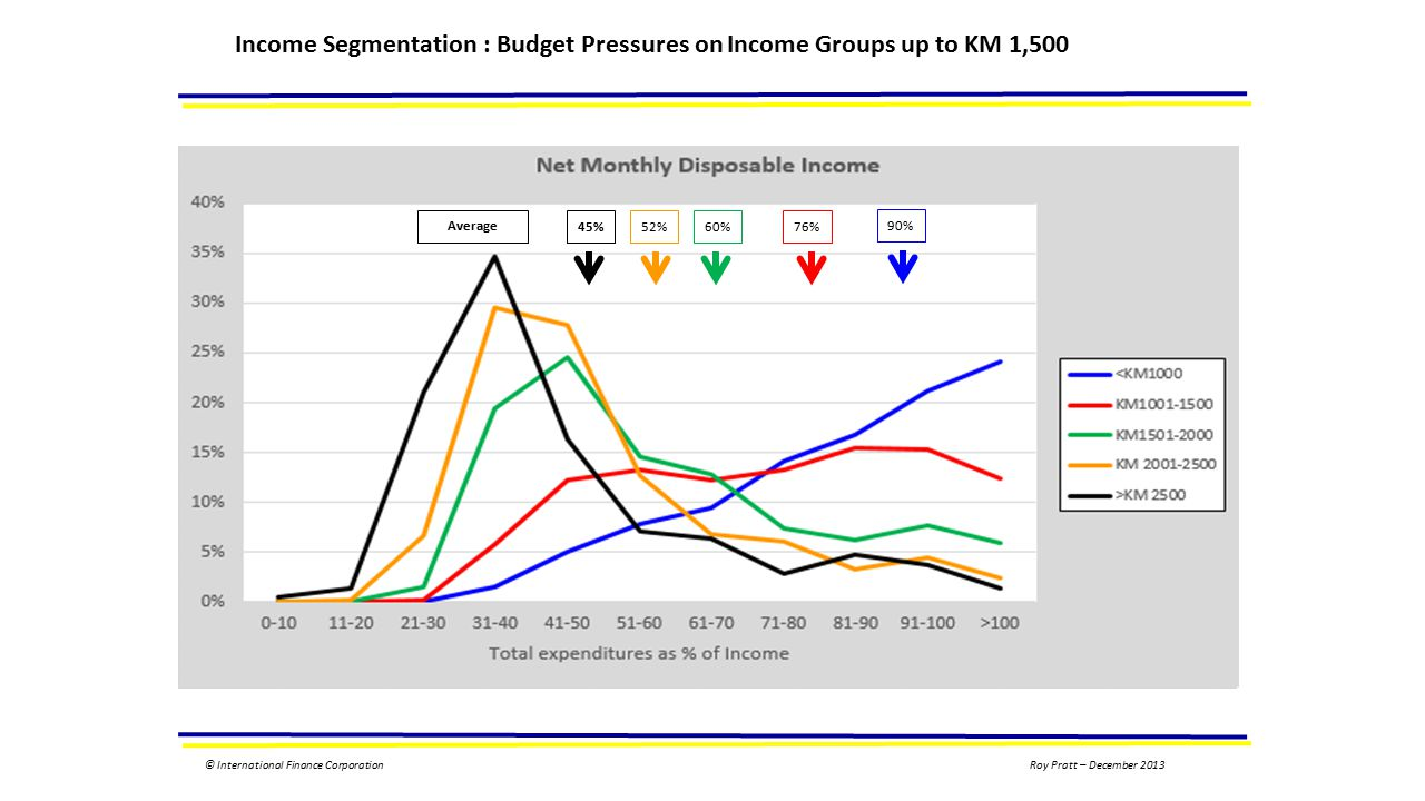 © International Finance Corporation Income Segmentation : Budget Pressures on Income Groups up to KM 1,500 45%52%60%76% 90% Average Roy Pratt – December 2013
