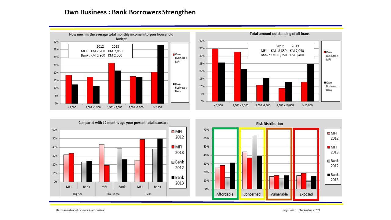 © International Finance CorporationRoy Pratt – December 2013 Own Business : Bank Borrowers Strengthen 2012 2013 MFI : KM 2,200 KM 2,050 Bank : KM 2,900 KM 2,500 2012 2013 MFI : KM 8,850 KM 7,050 Bank : KM 18,250 KM 9,400