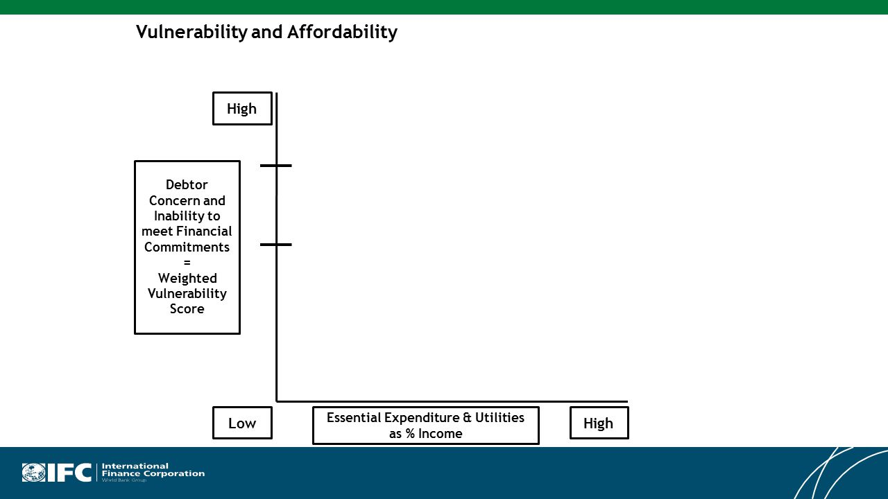 Vulnerability and Affordability High LowHigh Debtor Concern and Inability to meet Financial Commitments = Weighted Vulnerability Score Essential Expenditure & Utilities as % Income