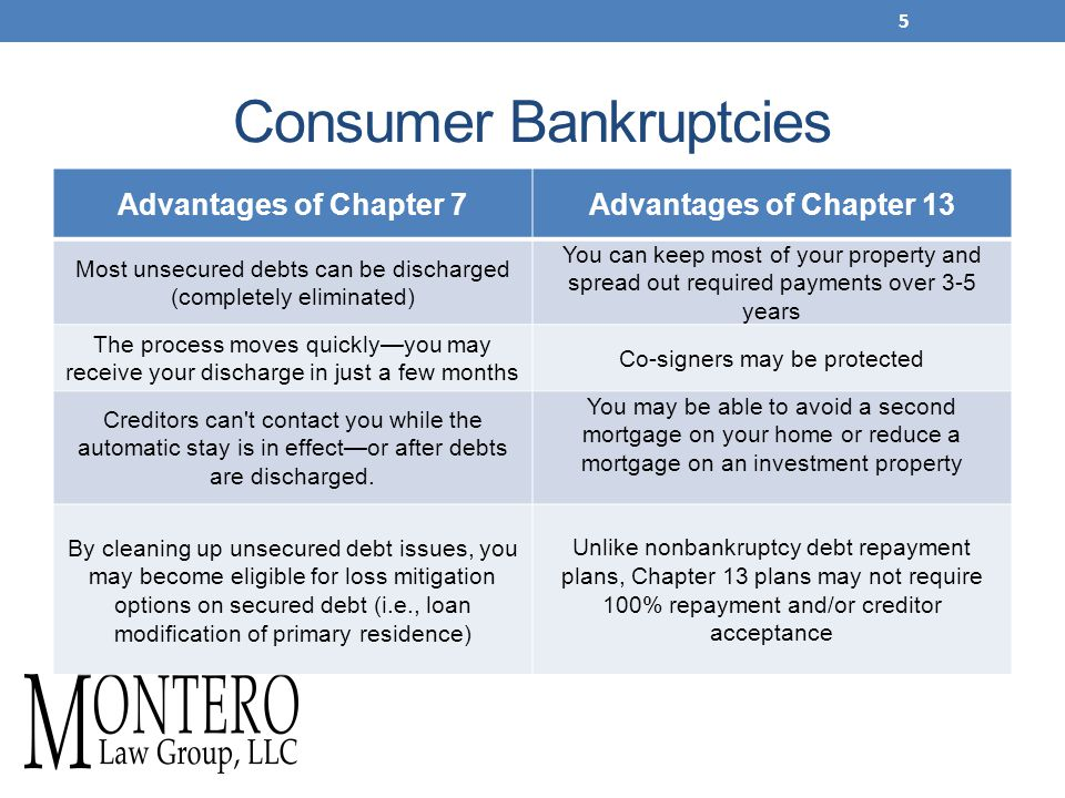 Consumer Bankruptcies Advantages of Chapter 7Advantages of Chapter 13 Most unsecured debts can be discharged (completely eliminated) You can keep most of your property and spread out required payments over 3-5 years The process moves quickly—you may receive your discharge in just a few months Co-signers may be protected Creditors can t contact you while the automatic stay is in effect—or after debts are discharged.