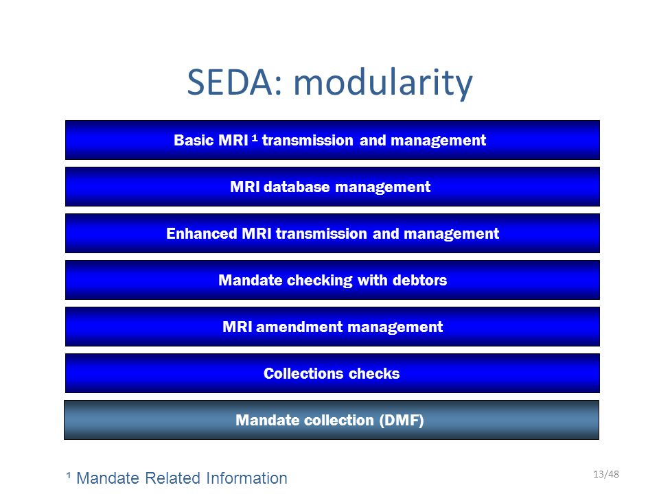 13/48 SEDA: modularity Enhanced MRI transmission and management Basic MRI ¹ transmission and management Mandate checking with debtors MRI amendment management MRI database management Collections checks Mandate collection (DMF) ¹ Mandate Related Information