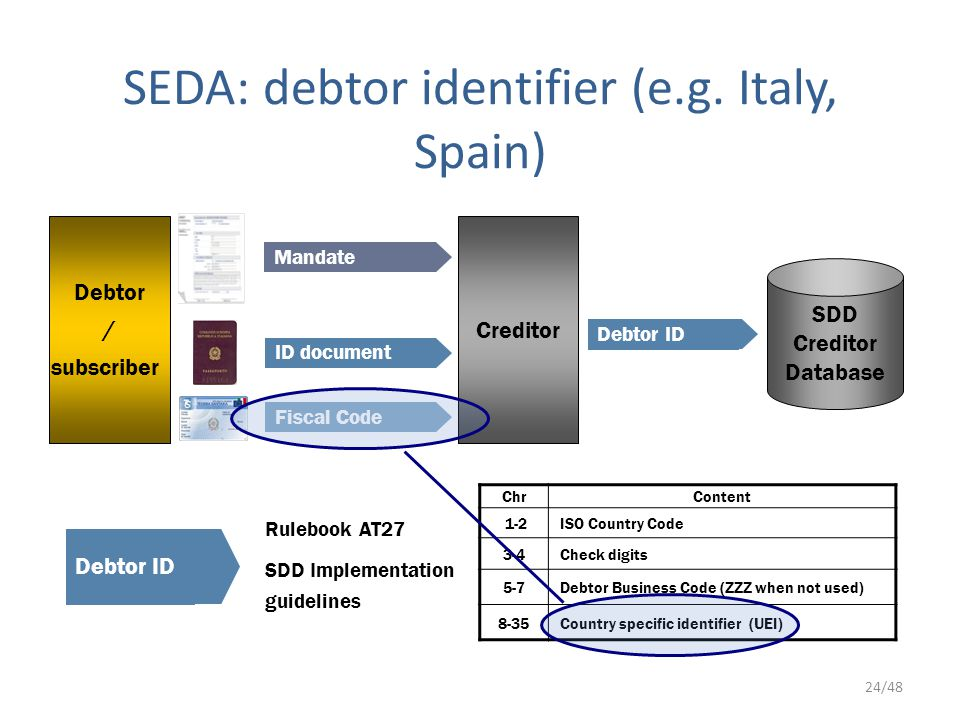 24/48 Rulebook AT27 SDD Implementation guidelines SEDA: debtor identifier (e.g.