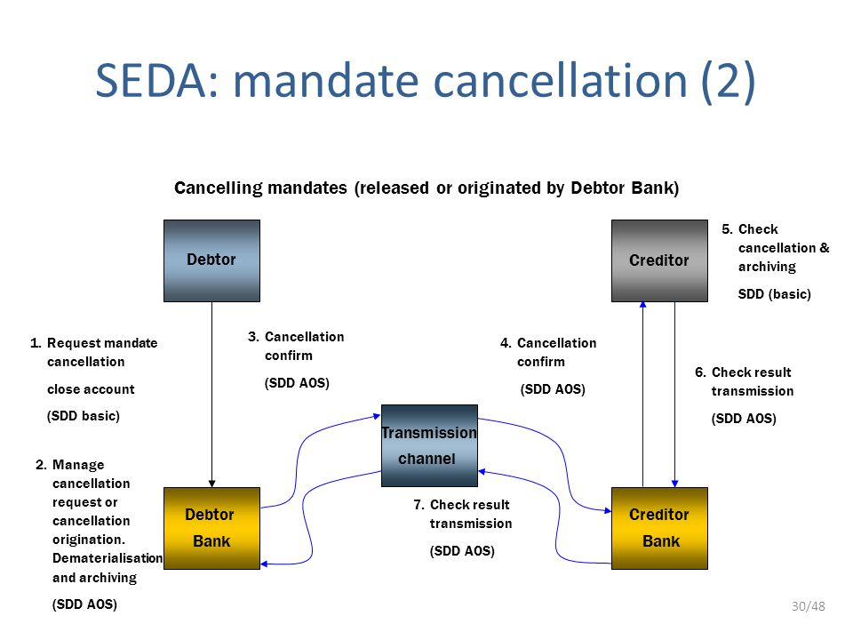 30/48 SEDA: mandate cancellation (2) Debtor Creditor Debtor Bank Creditor Bank 1.Request mandate cancellation close account (SDD basic) 6.Check result transmission (SDD AOS) 7.Check result transmission (SDD AOS) 3.Cancellation confirm (SDD AOS) 4.Cancellation confirm (SDD AOS) 5.Check cancellation & archiving SDD (basic) Transmission channel Cancelling mandates (released or originated by Debtor Bank) 2.Manage cancellation request or cancellation origination.
