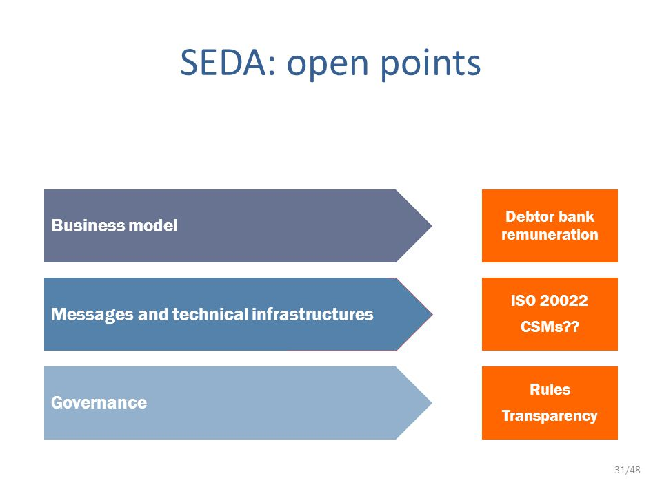 31/48 SEDA: open points Business model Messages and technical infrastructures Governance Debtor bank remuneration ISO 20022 CSMs .